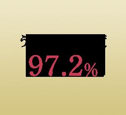 うるおい満足度 97.2%