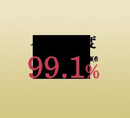 ハリ満足度 99.1%